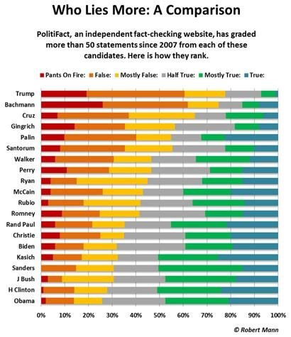 politifact-lies-comparison